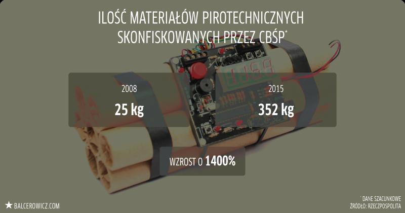 Ilość materiałów pirotechnicznych skonfiskowanych