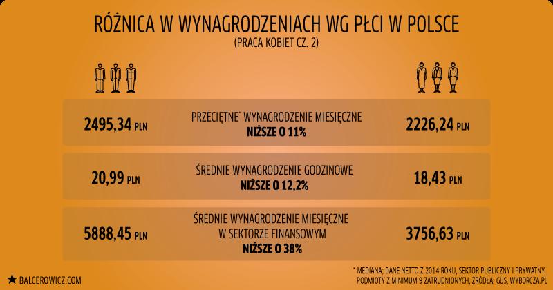 Różnica w wynagrodzeniach wg płci w Polsce