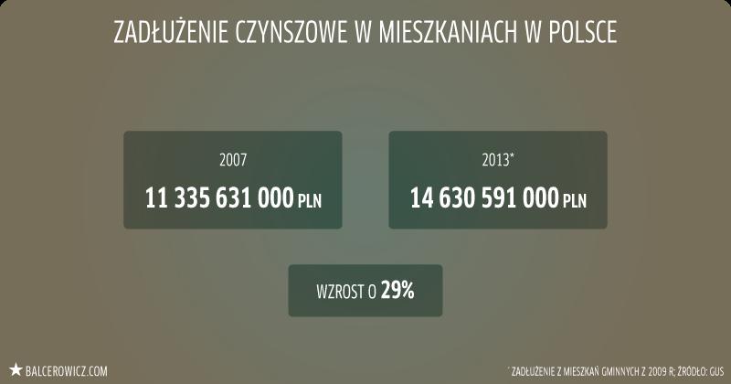 zadłużenie czynszowe w mieszkaniach w Polsce