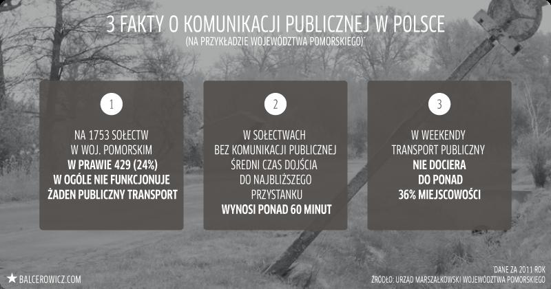 3 fakty o komunikacji publicznej w Polsce