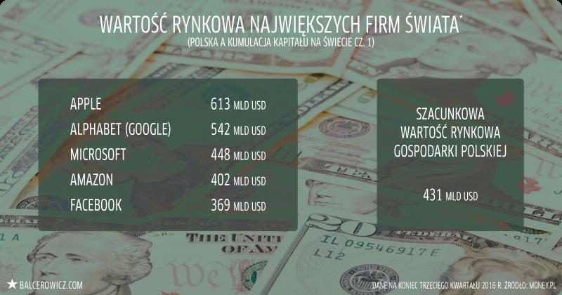 Wartość rynkowa największych firm świata*
