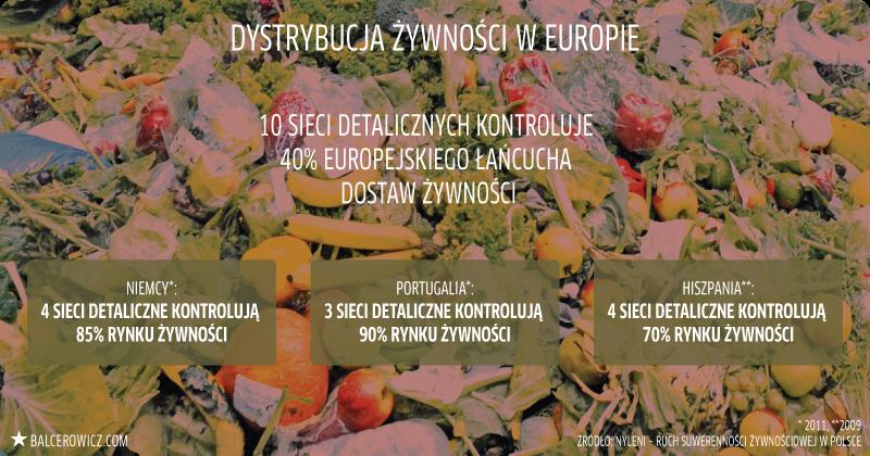 Dystrybucja żywności w Europie