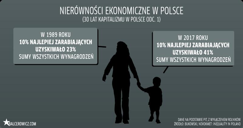 Nierówności ekonomiczne w Polsce 1989-2019