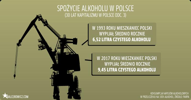 Spożycie alkoholu w Polsce