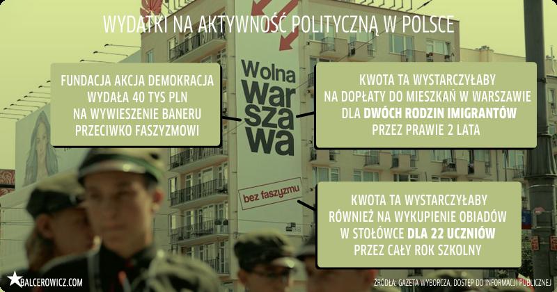 Wydatki na aktywnosc polityczna w Polsce