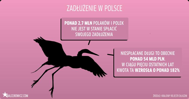 Zadłużenie w Polsce