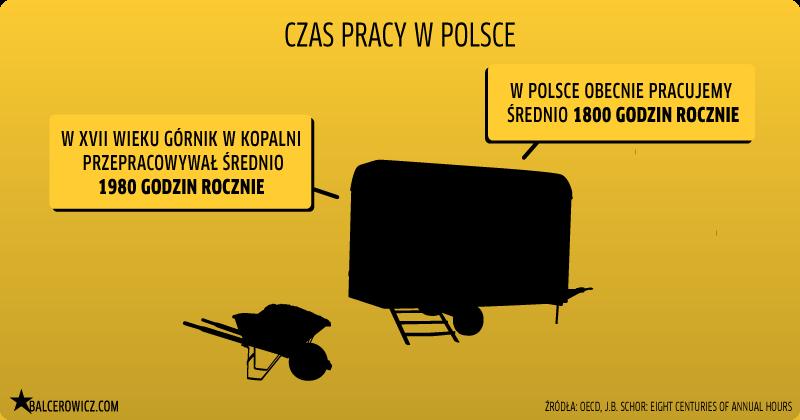 czas pracy w Polsce