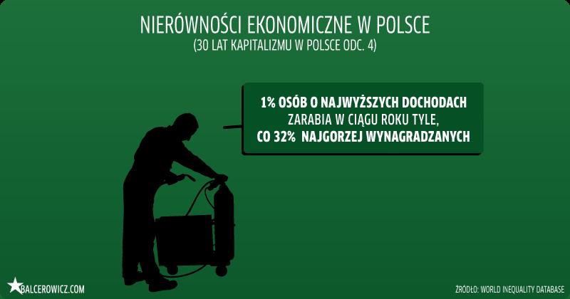 Nierównosci ekonomiczne w Polsce