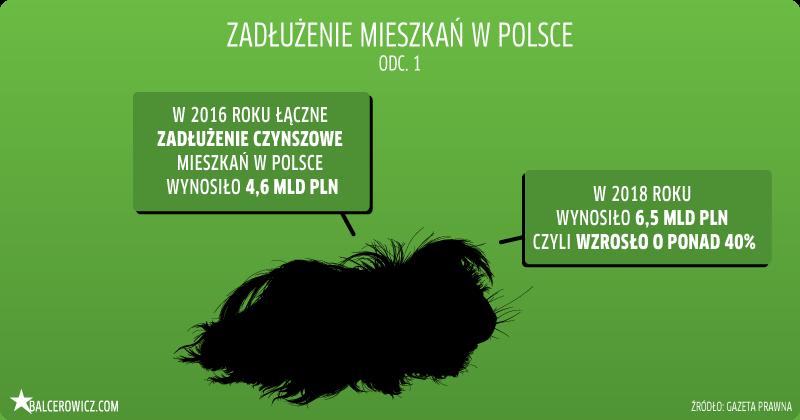 Zadłużenie mieszkań w Polsce