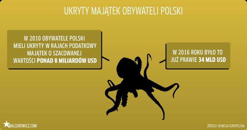 ukryty majątek obywateli Polski
