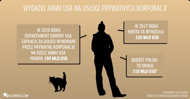wydatki armii USA na usługi prywatnych korporacji