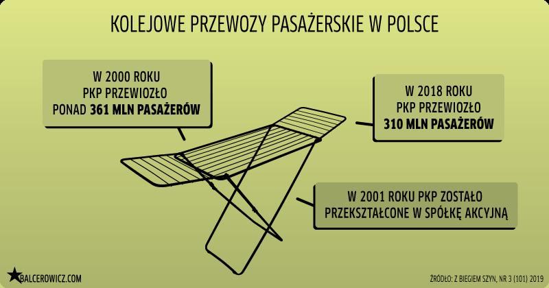 kolejowe przewozy pasażerskie w Polsce