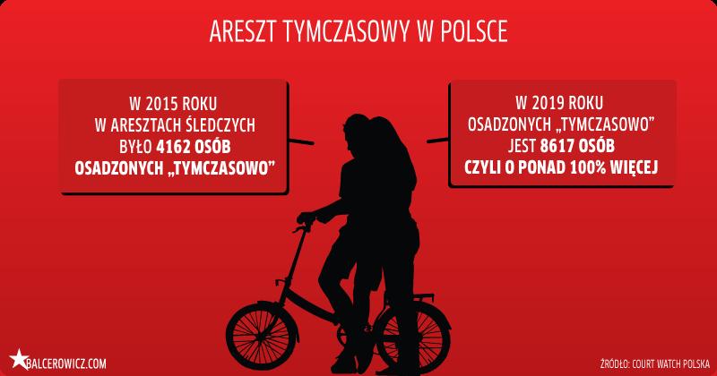 Areszt tymczasowy w Polsce