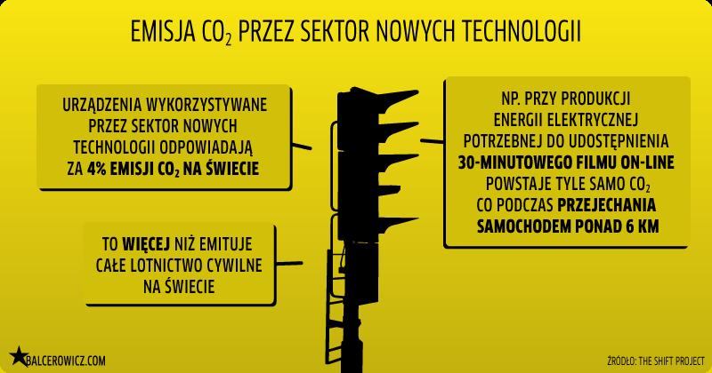 emisja co2 przez sektor nowych technologii