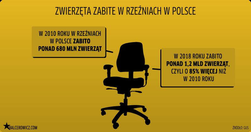 zwierzęta zabite w rzeźniach w Polsce