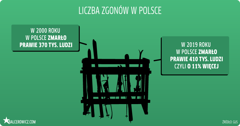 Liczba zgonów w Polsce
