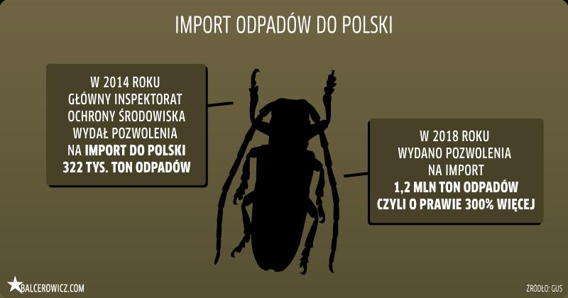 import odpadów do Polski