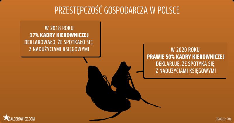 Przestępczość gospodarcza w Polsce