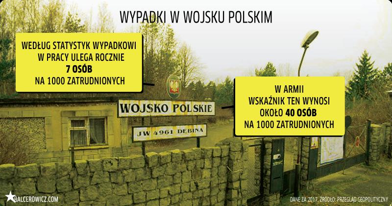 Wypadki w Wojsku Polskim