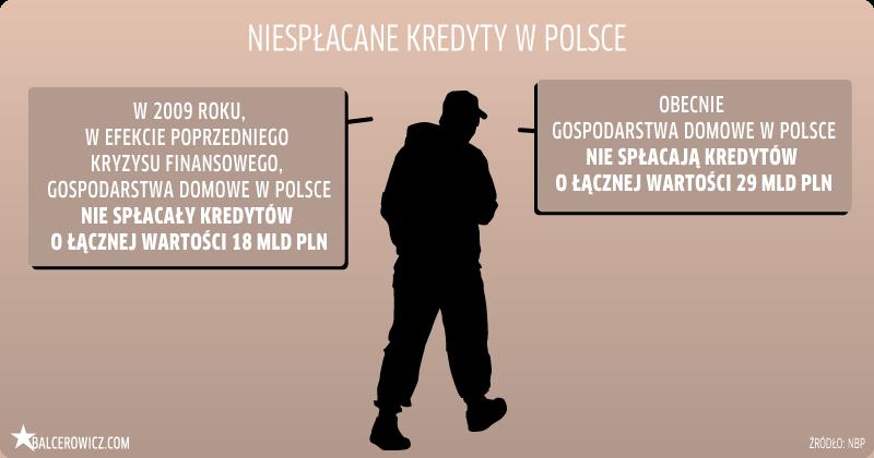 Niespłacane kredyty w Polsce