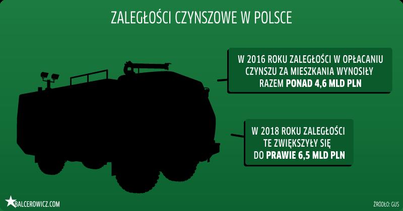 Zadłużenie czynszowe w Polsce