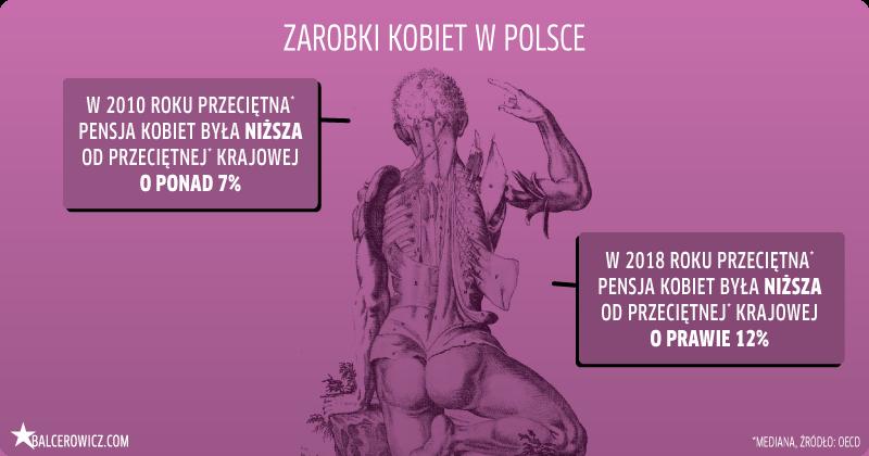 zarobki kobiet w Polsce
