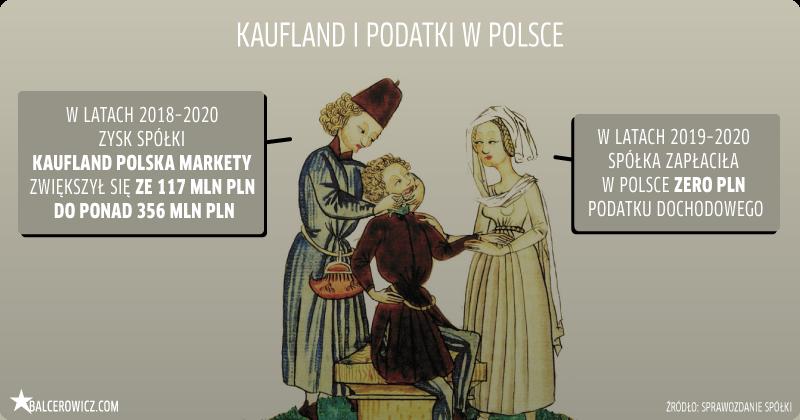 Kaufland i podatki w Polsce