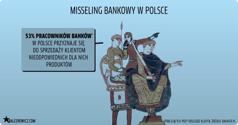 Misseling bankowy w Polsce
