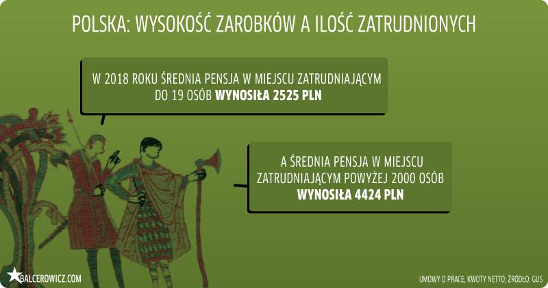 Polska: wysokość zarobków a ilość zatrudnionych