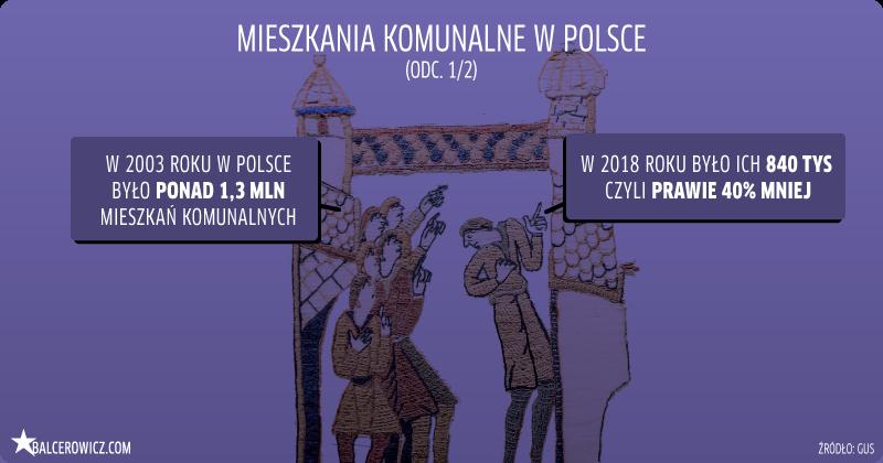 Mieszkania komunalne w Polsce