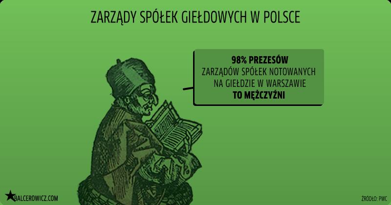 zarządy spółek giełdowych w Polsce