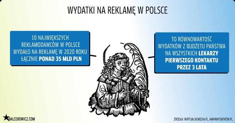 wydatki na reklame w Polsce