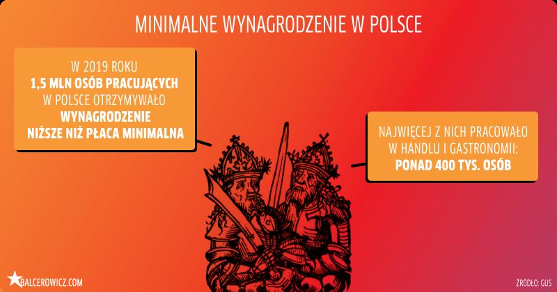 Minimalne wynagrodzenie w Polsce