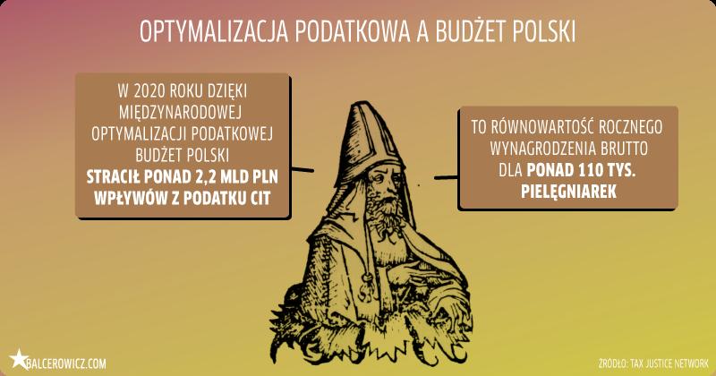 optymalizacja podatkowa a budżet Polski