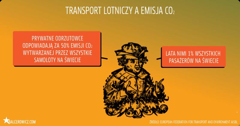 transport lotniczy a emisja co2