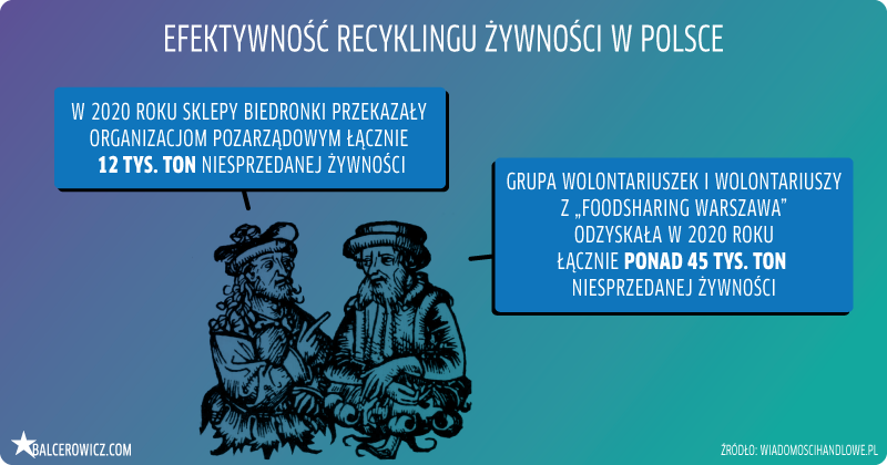 efektywność recyklingu żywności w Polsce