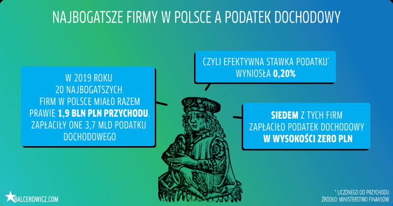 najbogatsze firmy w polsce a podatek dochodowy
