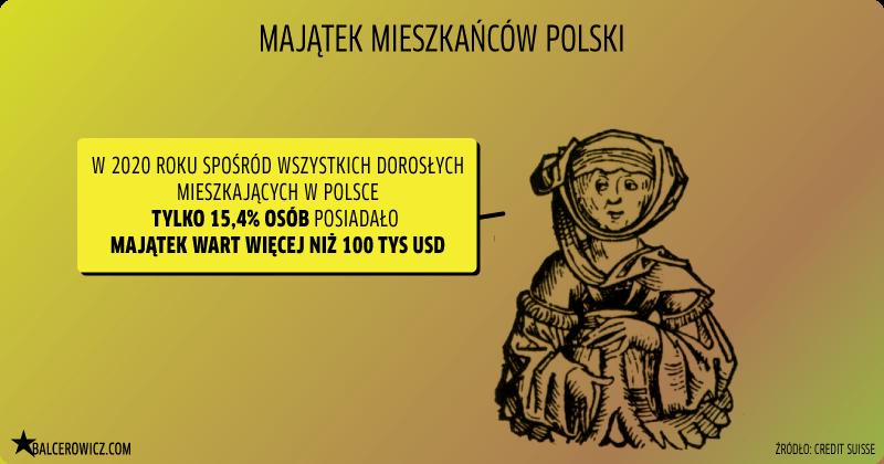majątek mieszkańców polski