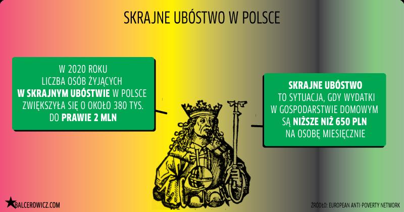 Skrajne ubóstwo w Polsce